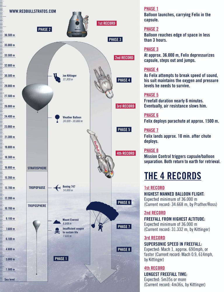 red-bull-stratos-the-mission-to-the-edge-of-space-infographic.jpg